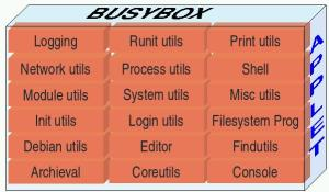 busybox applet