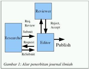 alur_penerbitan_jurnal