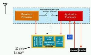Sistem mobile phone menggunakan teknologi SPMT (diambil dari whitepaper SPMT)