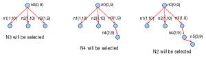 Algoritma A* standar/ASTAR: memilih best f(n)=g(n)+h(n)
