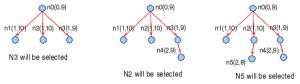 Algoritma Efficient A* /ASTAR_EFF: memilih best f(n)=g(n)+h(n) DAN best h(n)