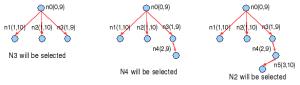 Algoritma Optimal Greedy/OGREEDY: memilih best h(n) DAN best g(n)