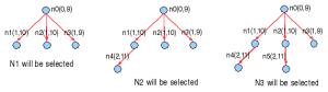 Algoritma uniform-cost: memilih best g(n)
